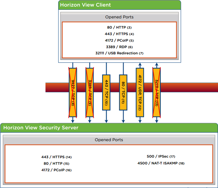 Horizon View 6.x - Client to Security Server Ports